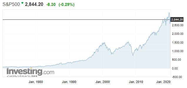 S&P500株価推移