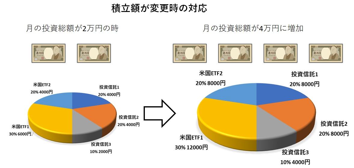 月額投資額変更