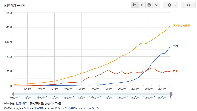世界GDP成長率