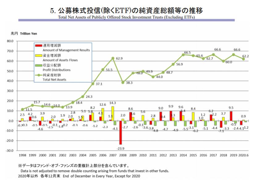 公募株式投信ETFを除く