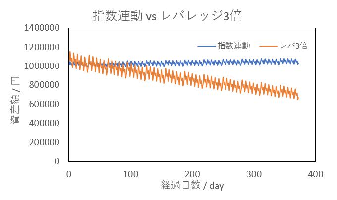指数連動とレバレッジ 計算結果グラフ
