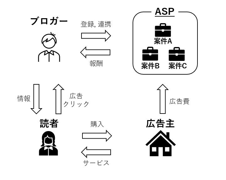ASPとブロガー、読者、広告主の関係