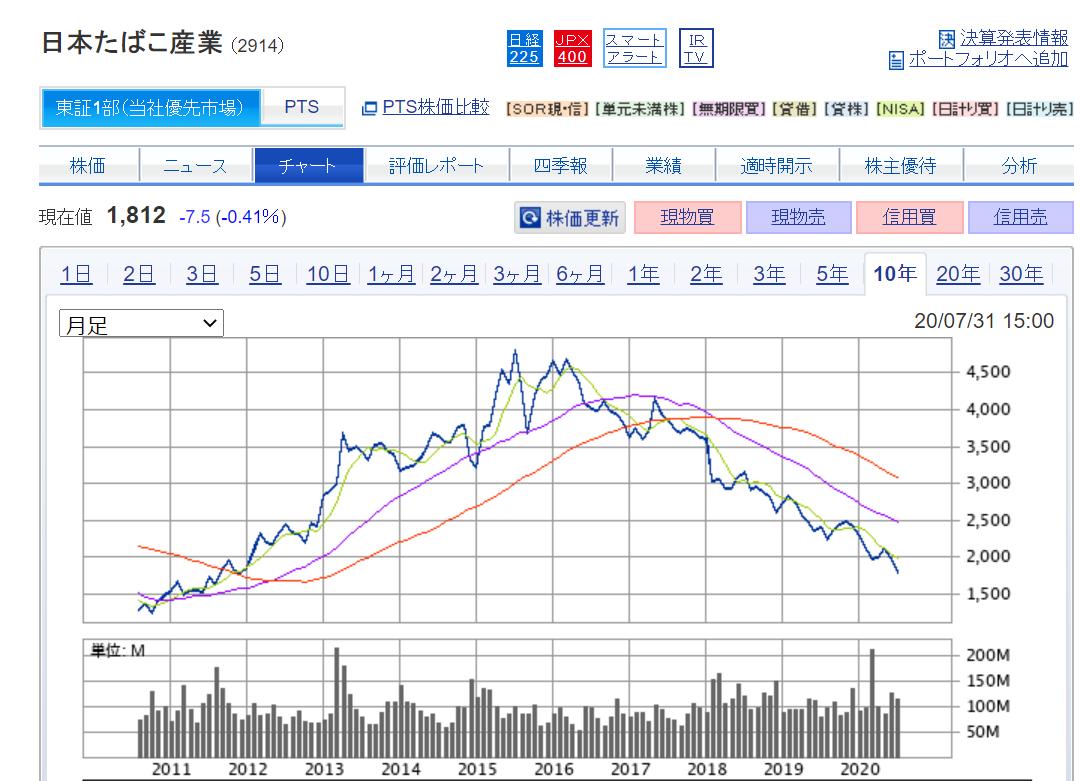 JT長期チャート