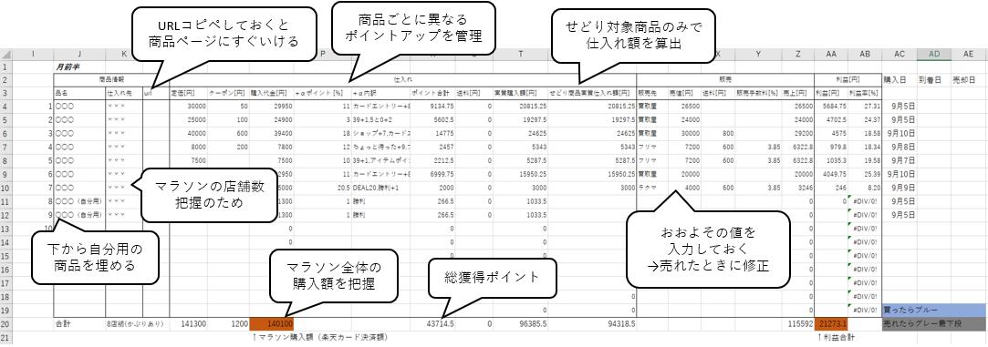マラソン前準備せどり仕入れ商品計算表