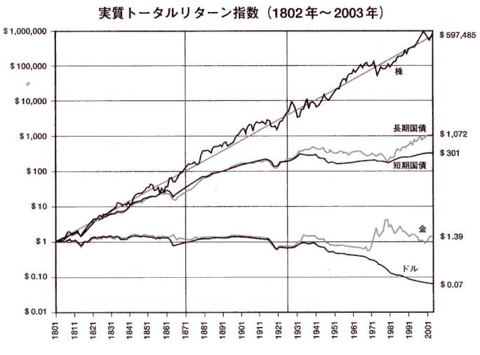 株式投資の未来株債券長期チャート